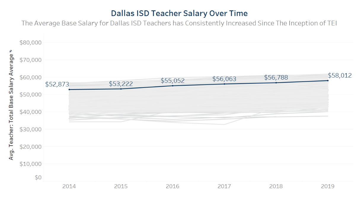 Dallas ISD Teacher Salary Over Time