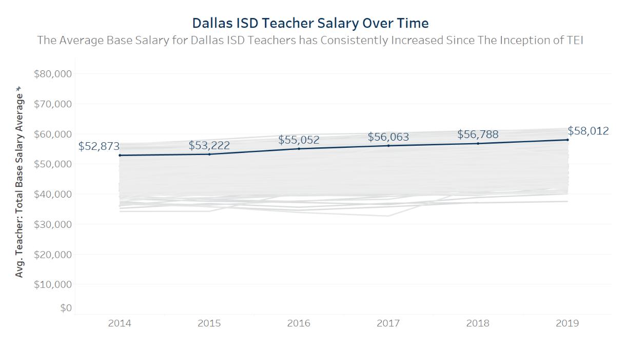 Dallas ISD Teacher Salary Over Time