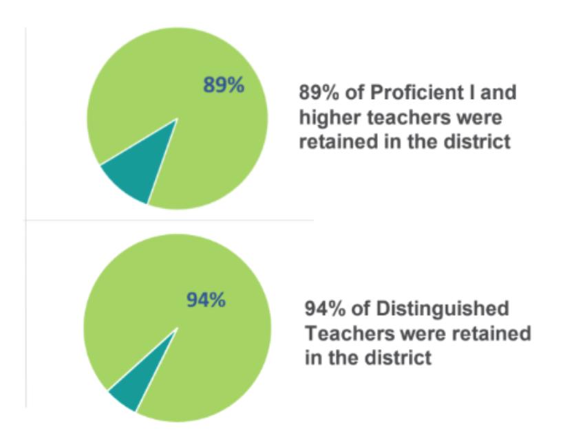 Teacher Turnover Ratio