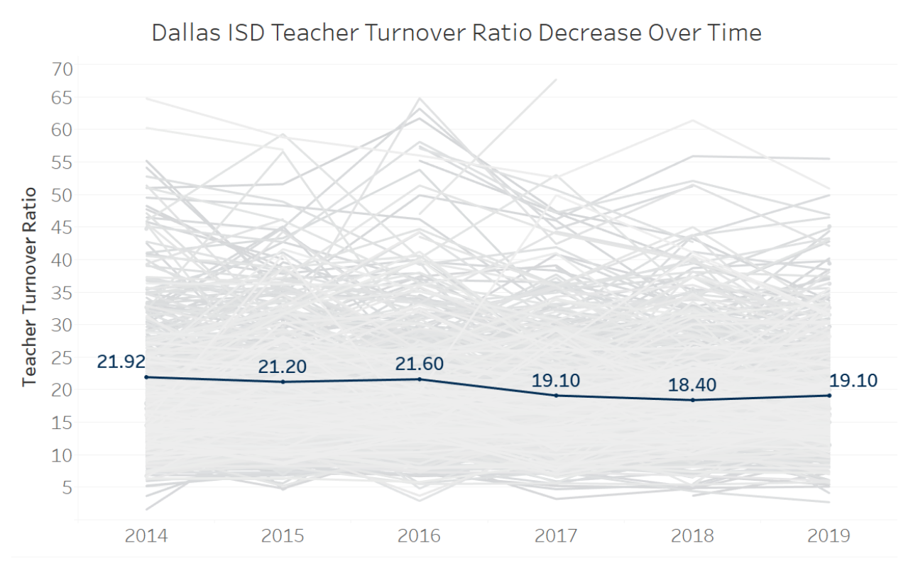 Dallas ISD Teacher Turnover Ratio