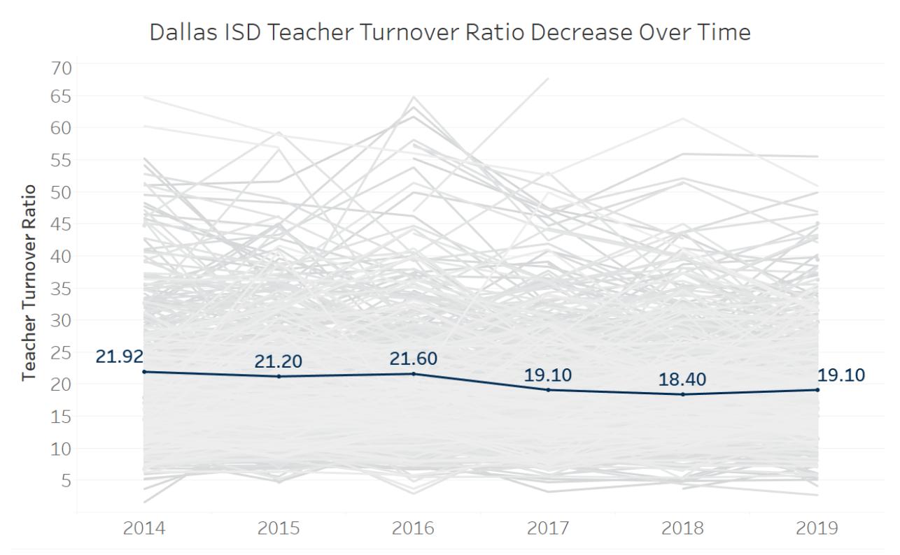 Dallas ISD Teacher Turnover Ratio
