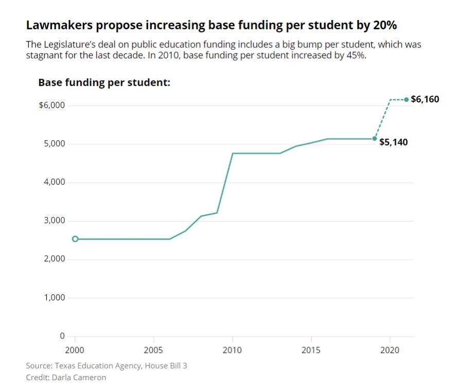 Base Funding Per Student